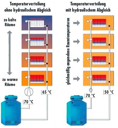 Hydraulischer abgleich pflicht